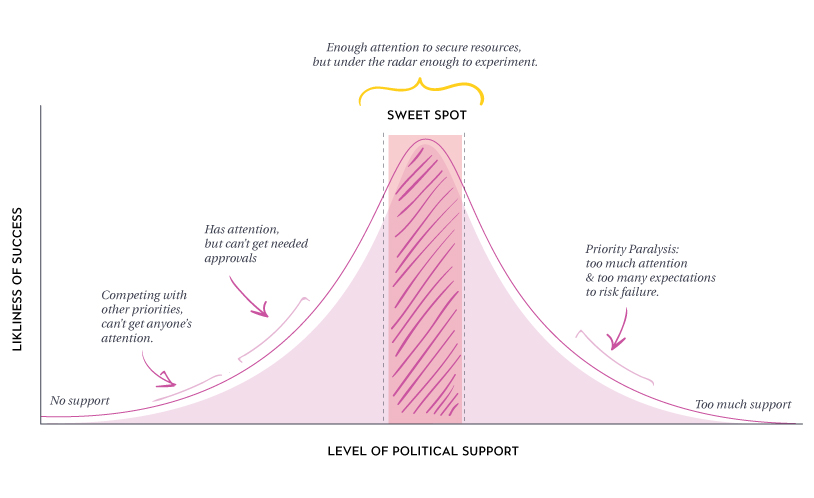 Sweet Spot Diagram