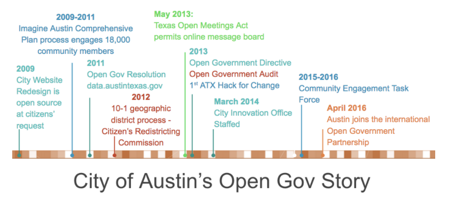 Austin Open Gov Successes